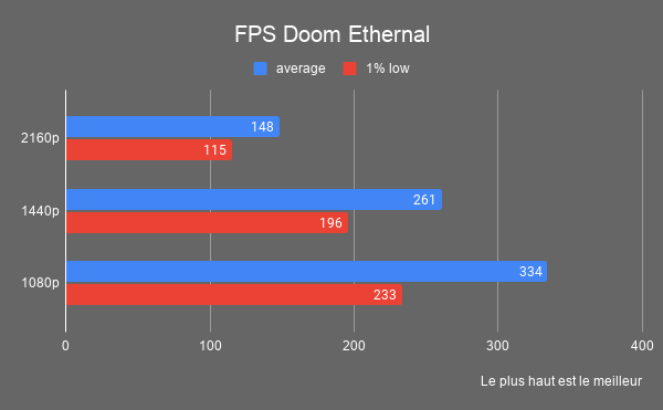 fps moyen doom ethernal rtx3060