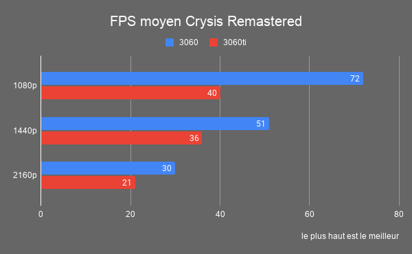 fps trx3060 cysis remastered